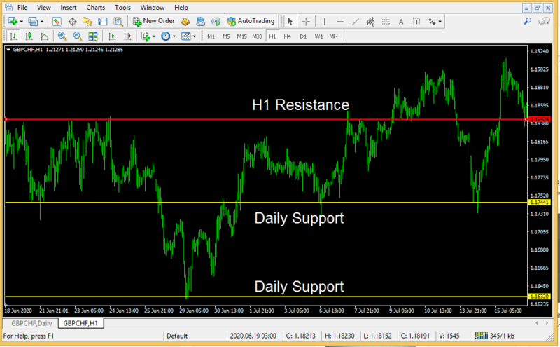 Support and Resistance trading the best forex strategy ever-2