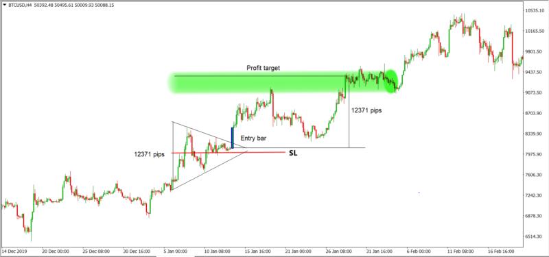 Symmetrical triangle trading strategy