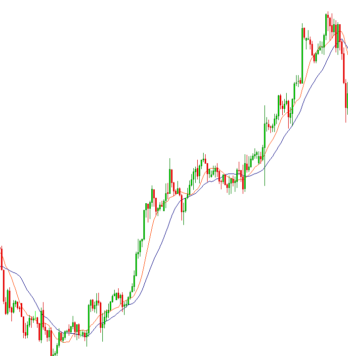 Uptrend transition with 2 Simple Moving Average (Golden Cross)