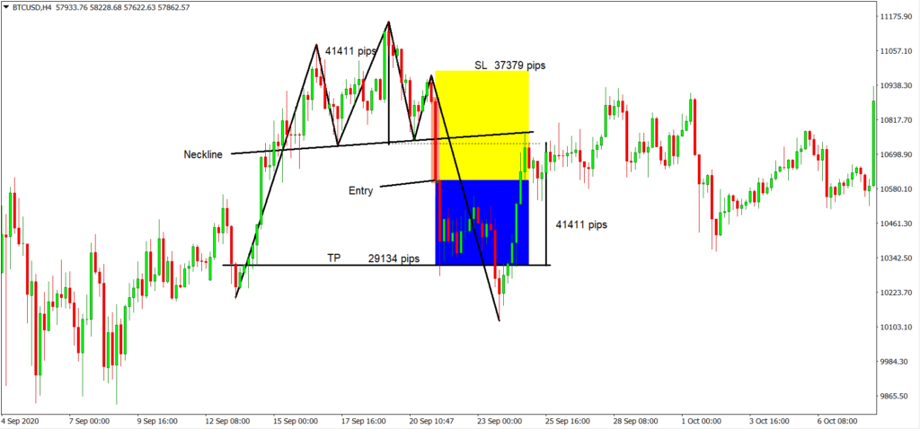 head and shoulders pattern strategy