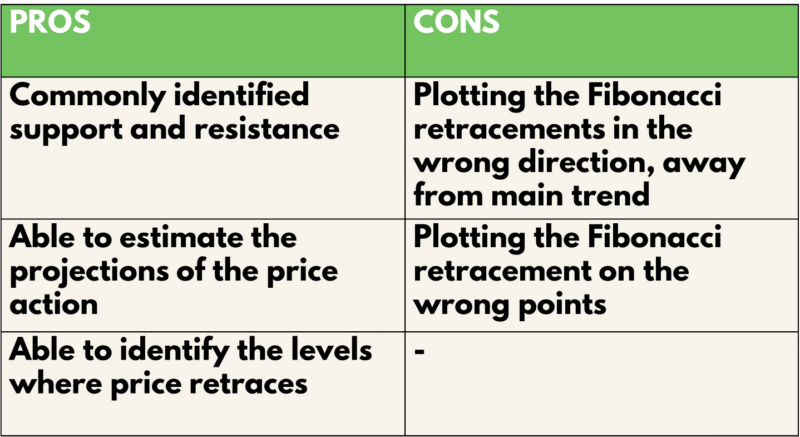 Fibonacci Pros and cons