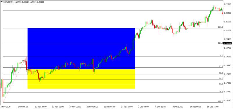 Fibonacci Trading Analysis defination