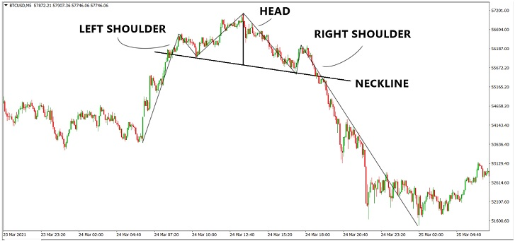 Head and Shoulders Pattern Identification