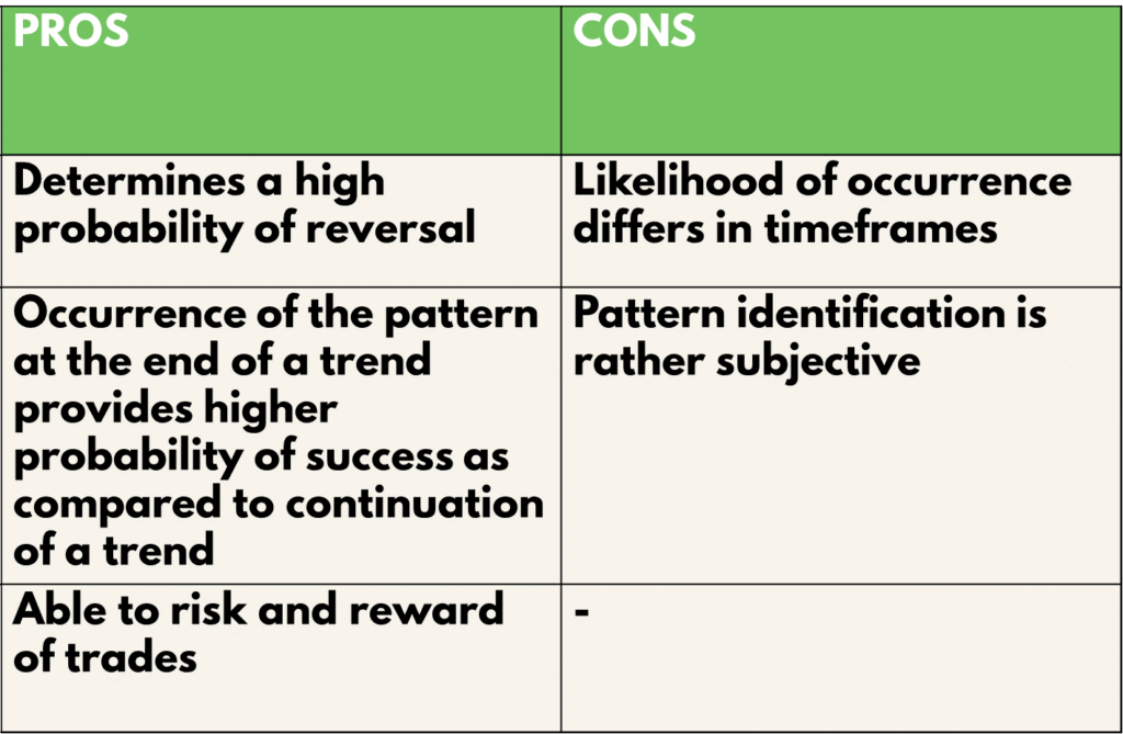 Head and Shoulders Pattern Pros and cons
