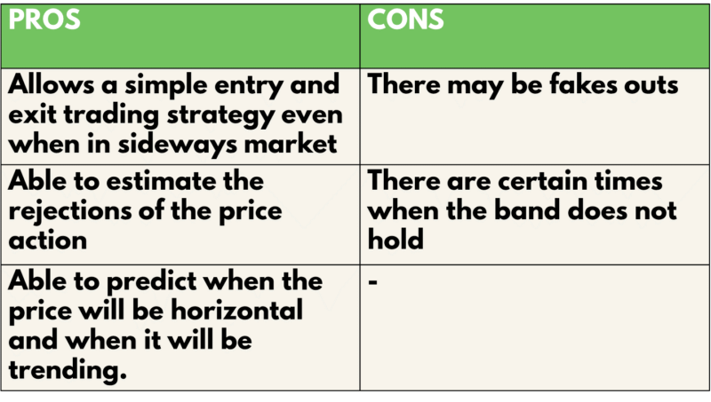 Bollinger bands Pros & Cons