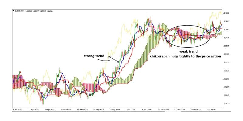 Components of the ichimoku explained 01