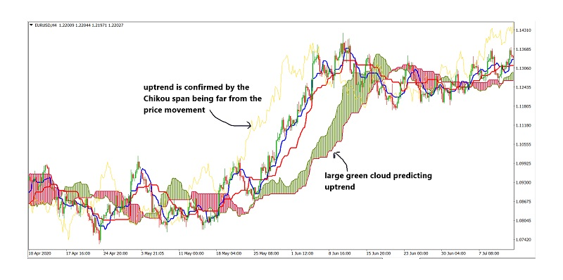 Components of the ichimoku explained 02