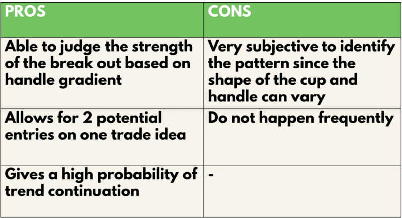Cup handle Pros & Cons