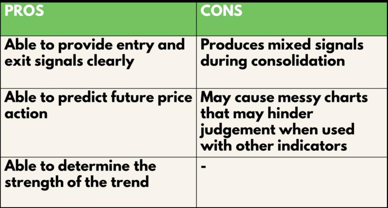 Ichimoku Pros and Cons