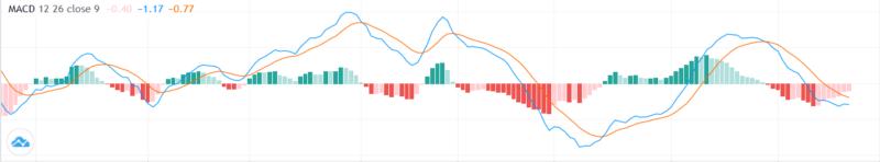 Moving Average Convergence Divergencce