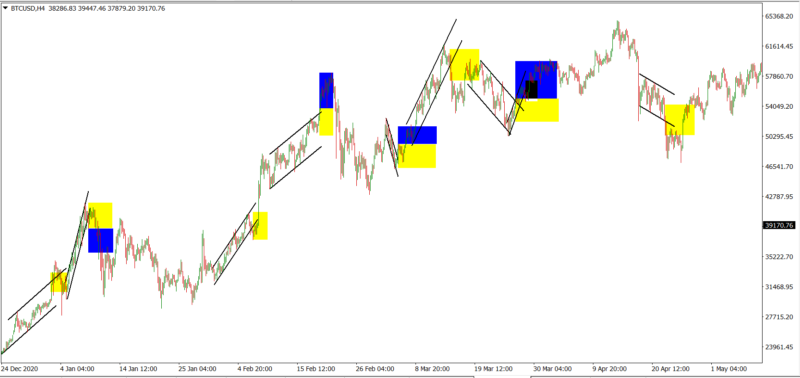 Price channels Analysis