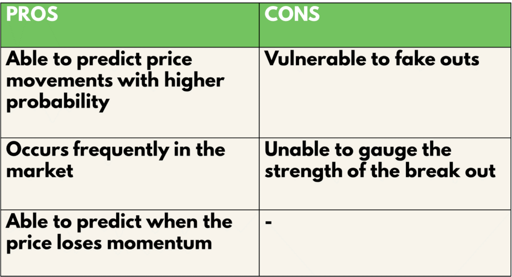 Price channels Pros and Cons