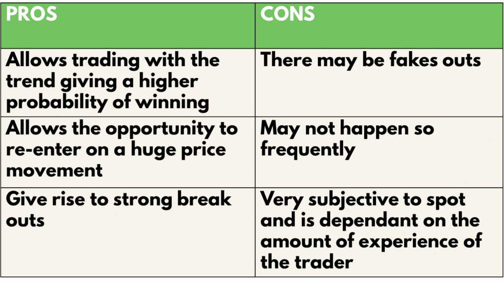 Pros and cons of the flag and pennant pattern strategy