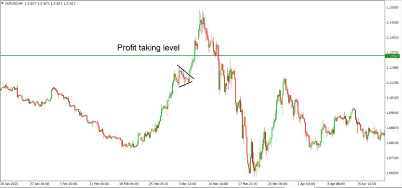 flag and pennant - Profit taking level