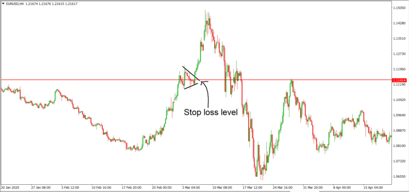 flag and pennant - Stop loss level