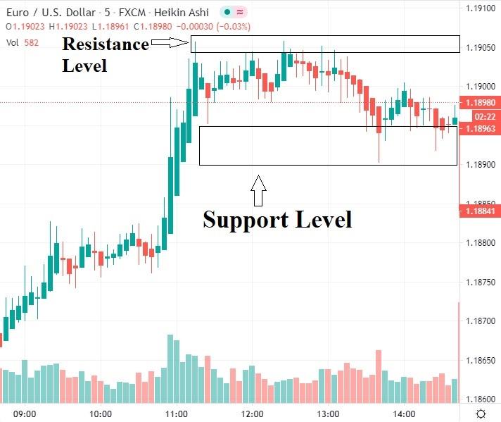 Support Resistance ATR