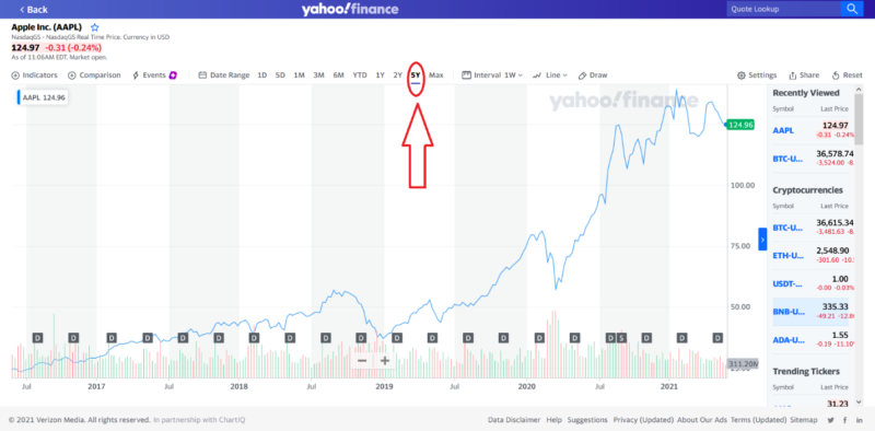 The Basics of Stock Chart Analysis chart