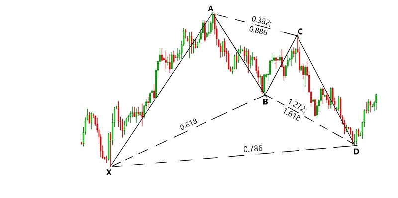How to use Gartley pattern