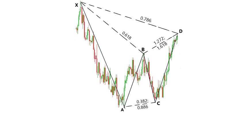 How to use Gartley pattern 2