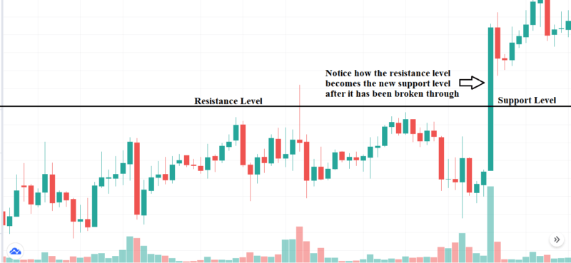 The Pullback Strategy