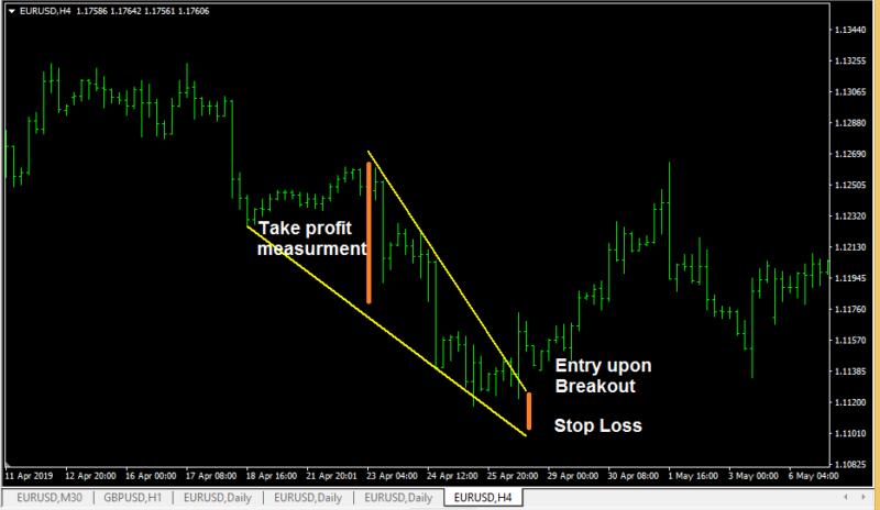 Bullish Falling Wedge Pattern