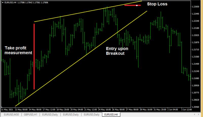Rising Wedge Pattern or Ascending Wedge Pattern