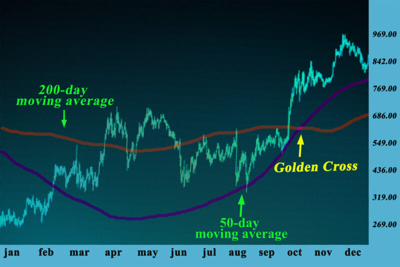 The chart pattern confirms a breakout move