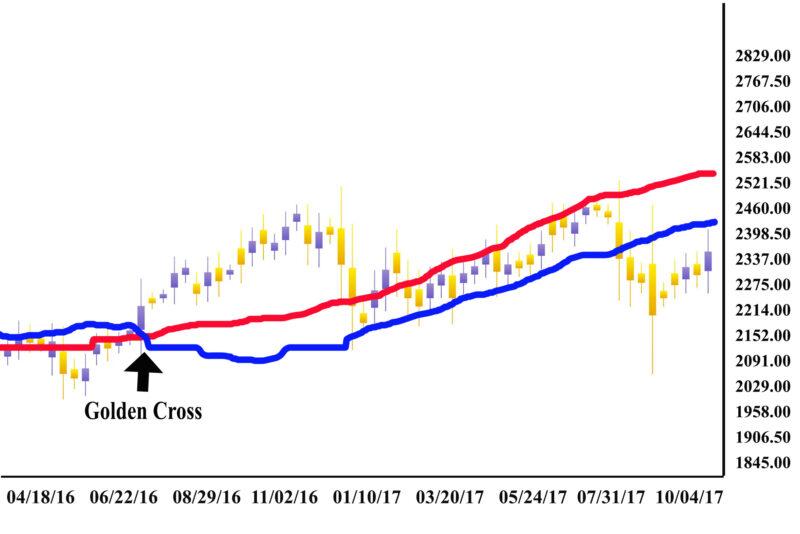 E-Mini S&P 500 chart shows the Golden Cross
