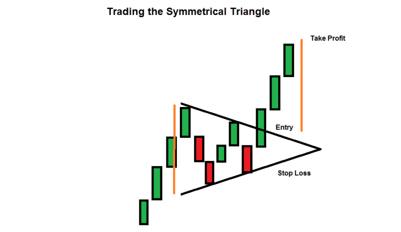 How To Trade The Symmetrical Triangle