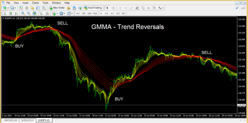 Trading Crossover - GMMA