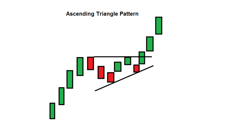 What Is An Ascending Triangle