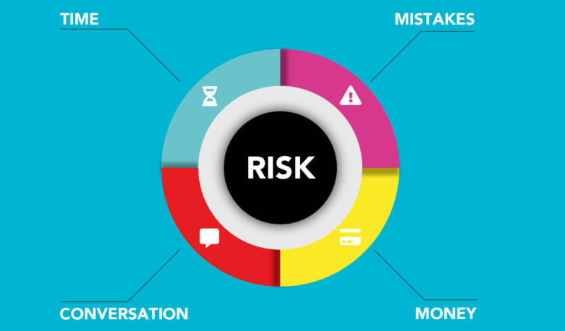 Types of Currency Risks