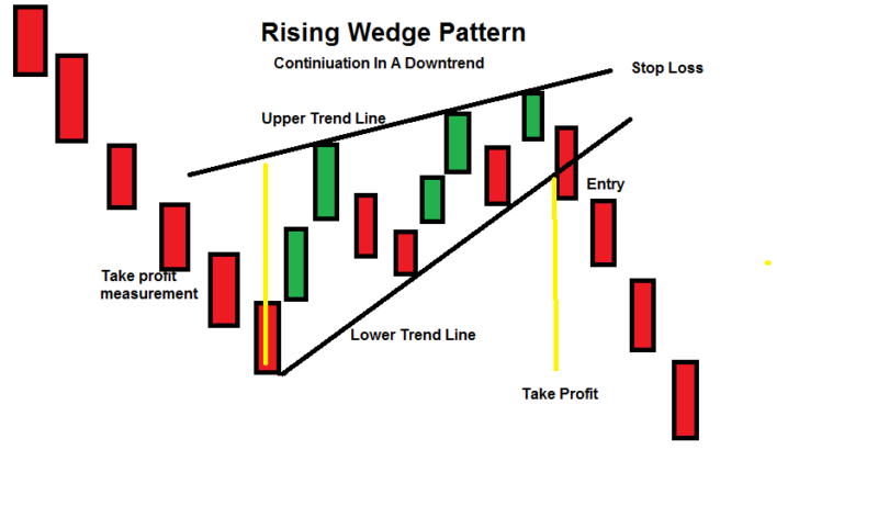 rising-wedge-pattern-downtrend