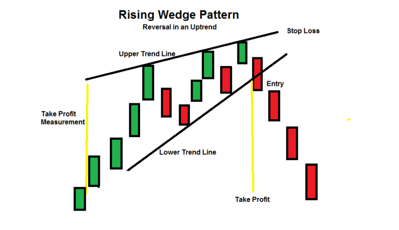 rising wedge pattern-uptrend