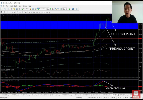 How to read the charts in forex trading (Like a Pro) – Part 2