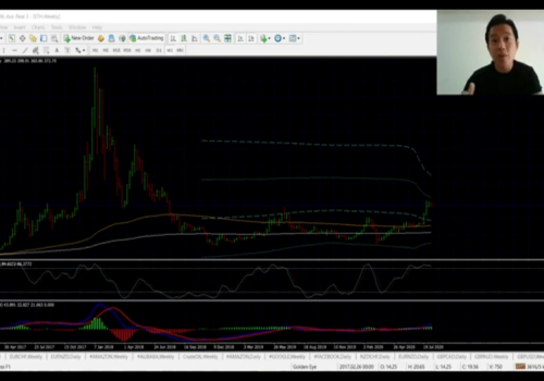 How to read the charts in forex trading (Like a Pro)