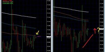 Foex , Professional Forex trading strategies