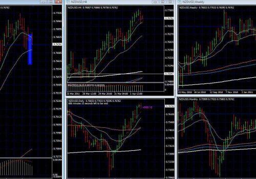 Forex Trading Strategies – Live Trade Nzd Usd