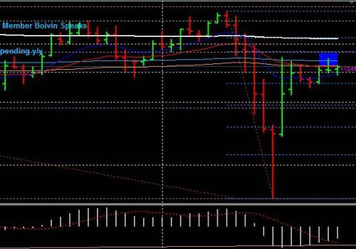 Forex trading strategies – Should we or should we not take this trade?